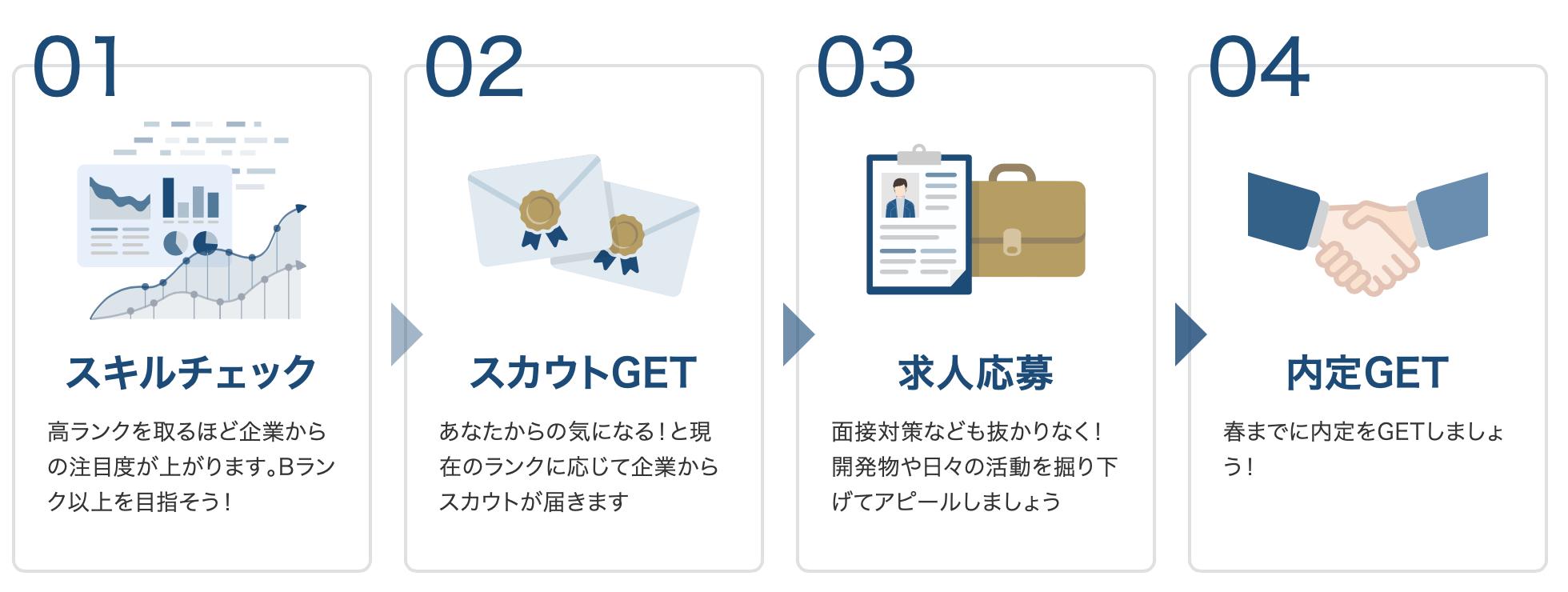 STEP1 スキルチェック → STEP2 スカウトGET → STEP3 求人応募 → STEP4 内定GET