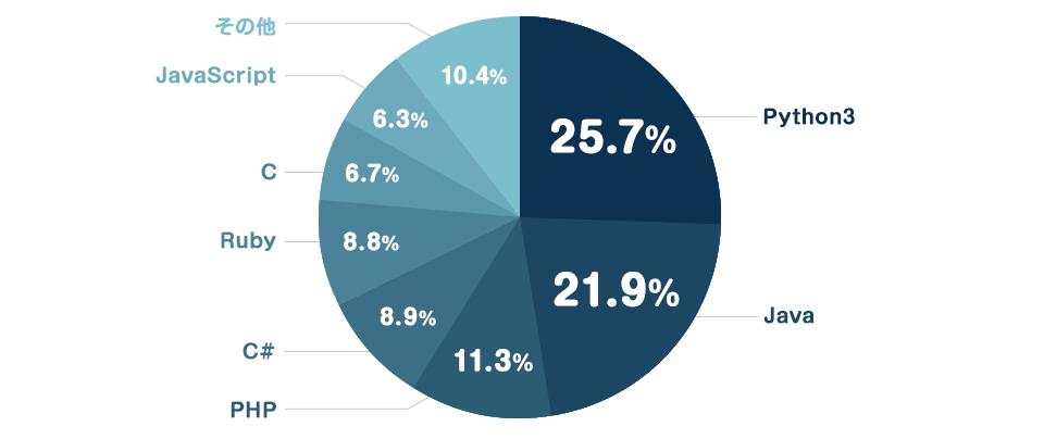 Python3 25.7%/Java 21.9%/PHP 11.3%/C# 8.9%/Ruby 8.8%/C 6.7%/JavaScript 6.3%/その他 10.4%