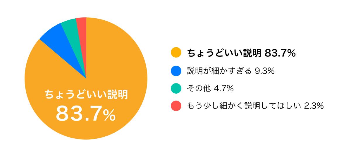 ちょうどいい説明 83.7%