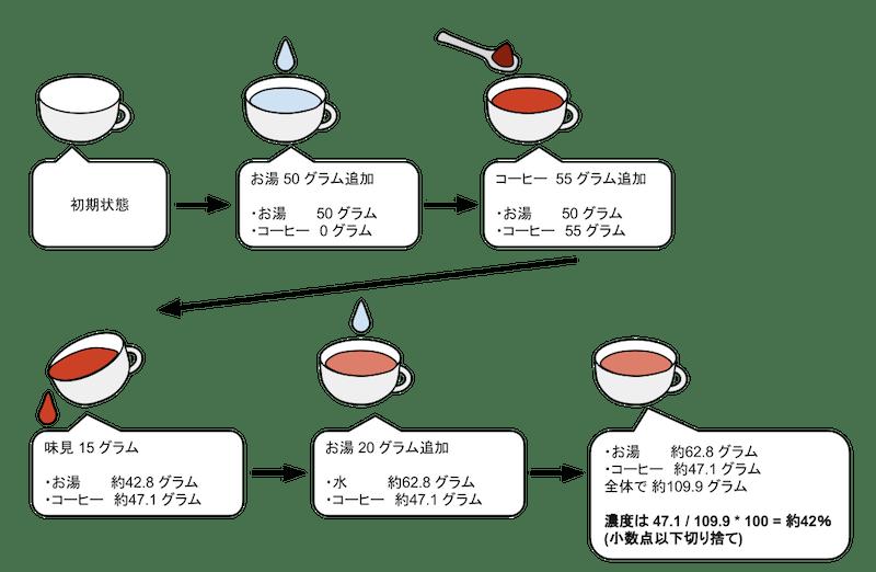 Figure rio 1